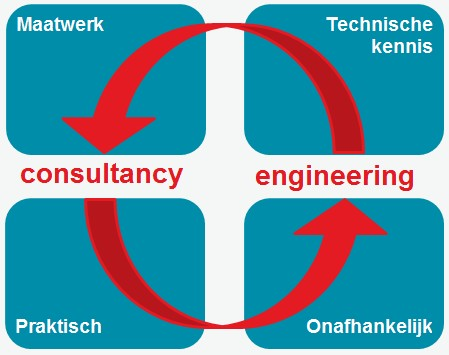 Schema met link tussen engineering en consultancy