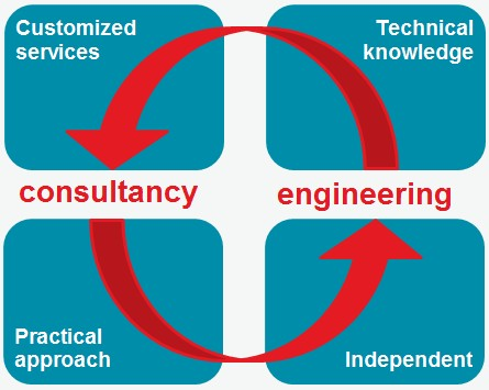 Figure with link between engineering and consultancy