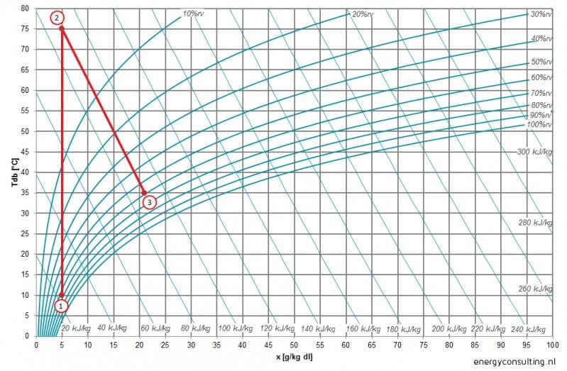 Mollierdiagram wervelbeddroger