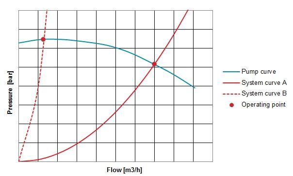 Pump performance curve