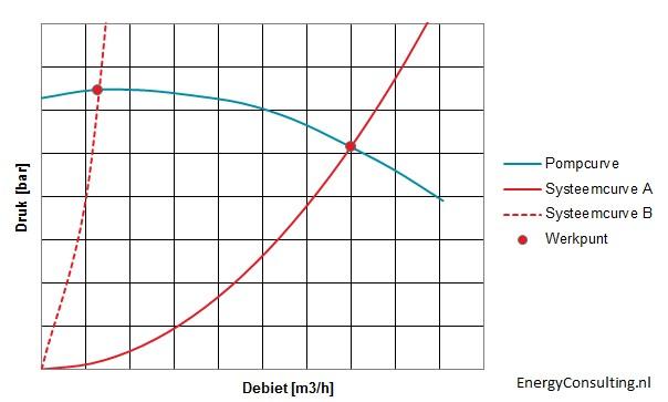 Pompcurve en systeemcurve