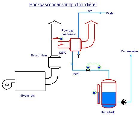 Flowschema rookgascondensor