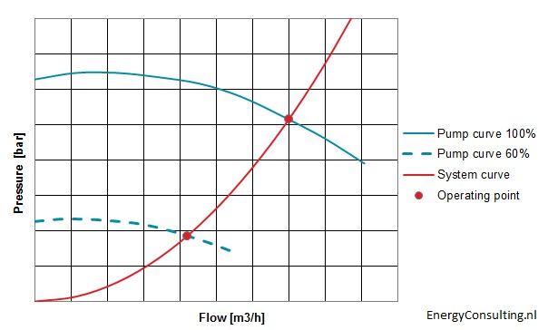 Pump curve with speed control