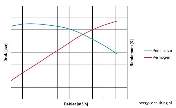 Curve pompvermogen