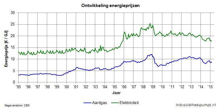 Ontwikkeling energieprijzen
