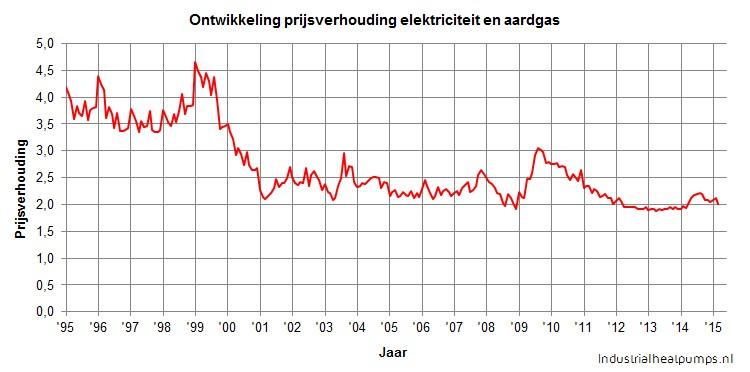 Ontwikkeling prijsverhouding electriciteit en aardgas