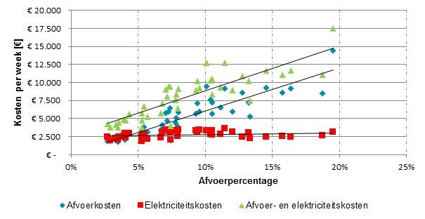afvalpercentage vs energiekosten